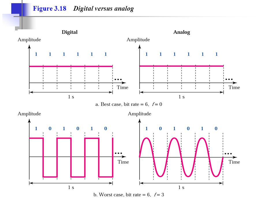 Figure 3.18 Digital versus analog