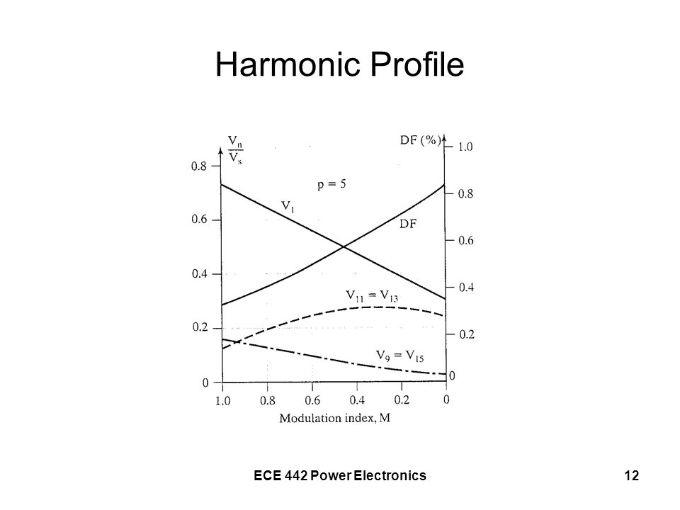 Harmonic Profile ECE 442 Power Electronics