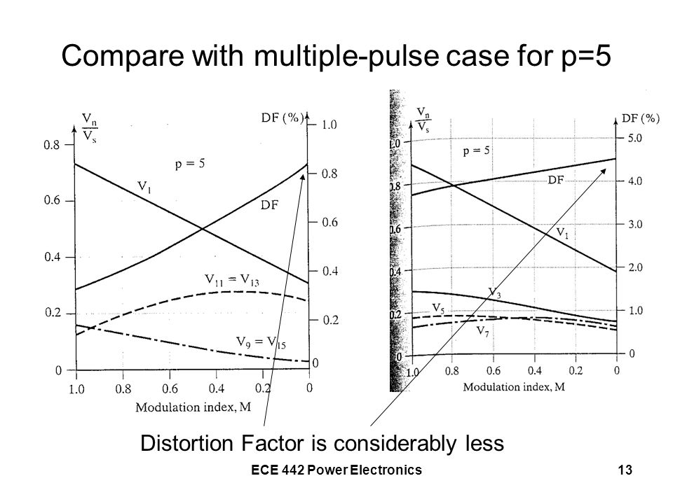 Compare with multiple-pulse case for p=5