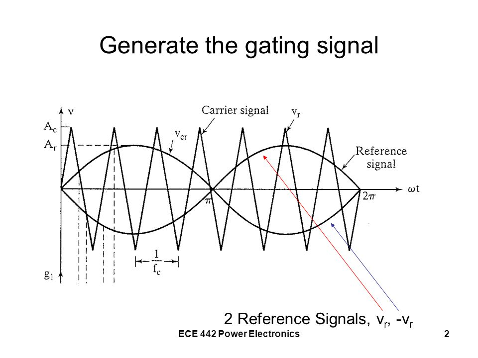 Generate the gating signal