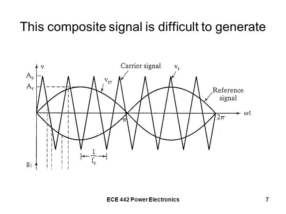 This composite signal is difficult to generate