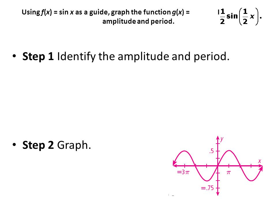 Step 1 Identify the amplitude and period.