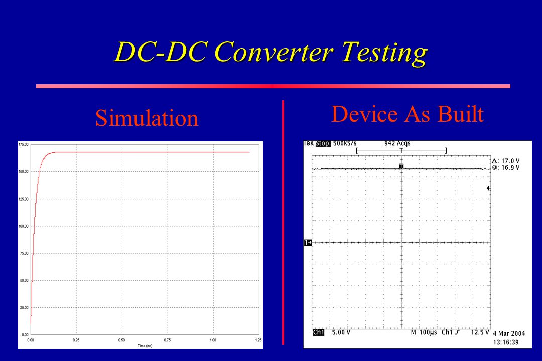 DC-DC Converter Testing