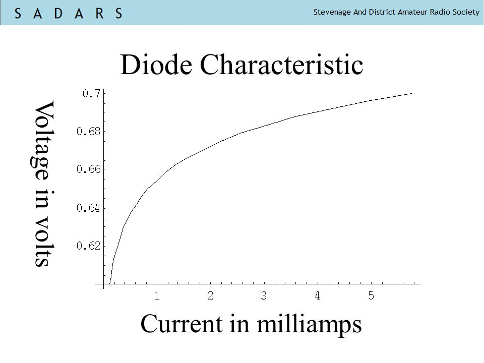 Diode Characteristic Voltage in volts Current in milliamps