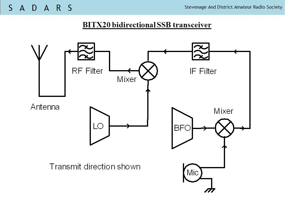 BITX20 bidirectional SSB transceiver