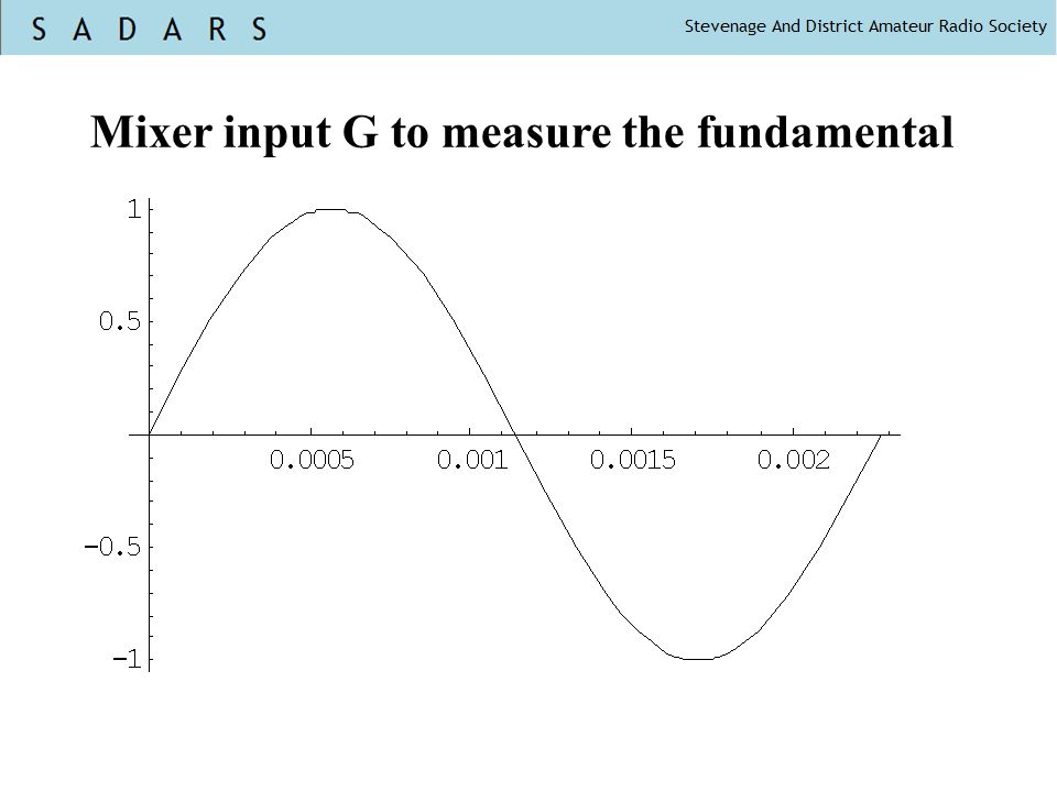 Mixer input G to measure the fundamental