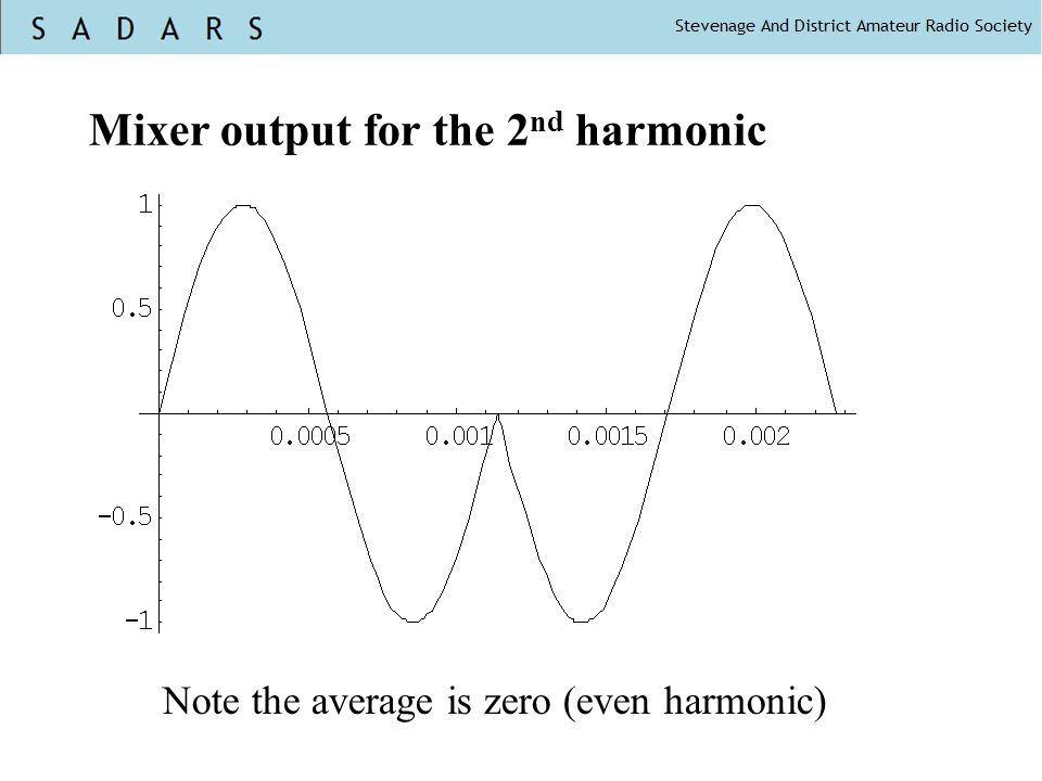 Mixer output for the 2nd harmonic