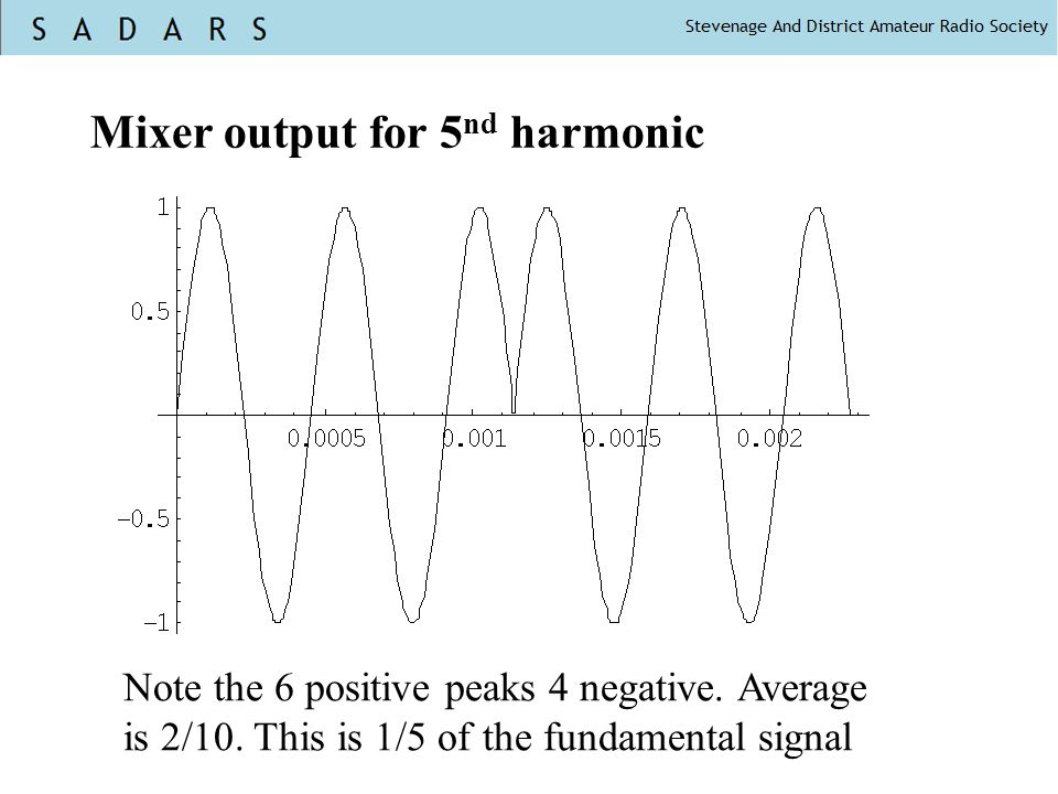 Mixer output for 5nd harmonic