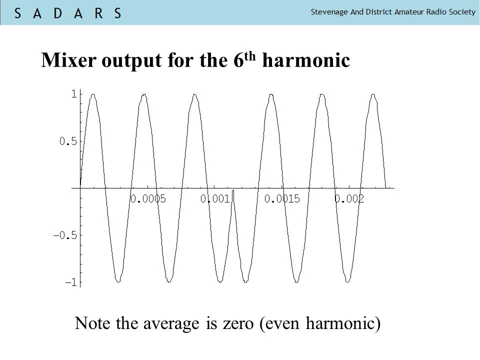 Mixer output for the 6th harmonic