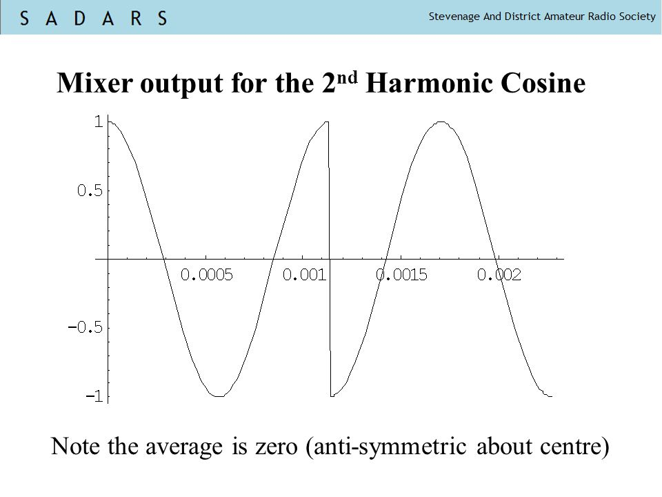 Mixer output for the 2nd Harmonic Cosine