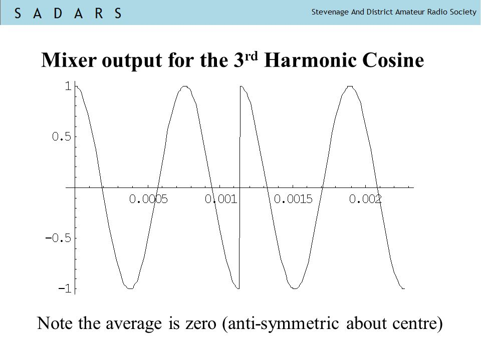 Mixer output for the 3rd Harmonic Cosine