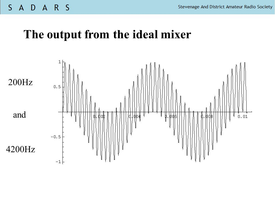 The output from the ideal mixer