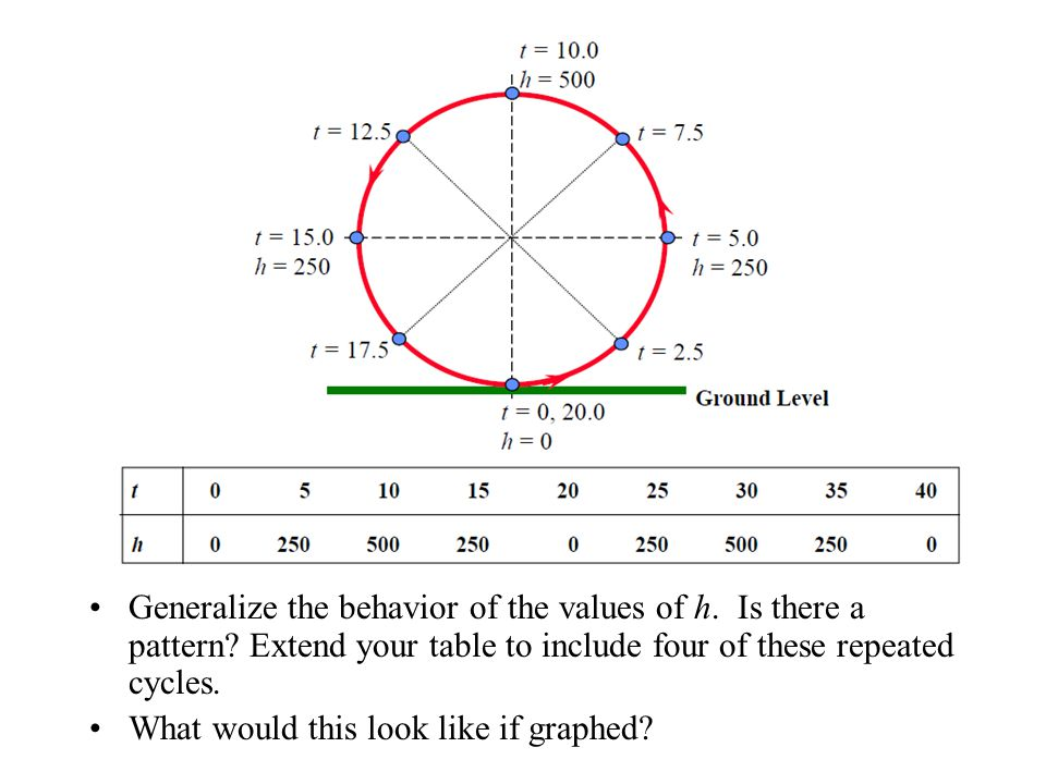 Generalize the behavior of the values of h. Is there a pattern