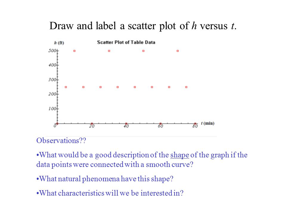 Draw and label a scatter plot of h versus t.