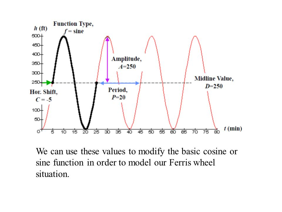 We can use these values to modify the basic cosine or sine function in order to model our Ferris wheel situation.