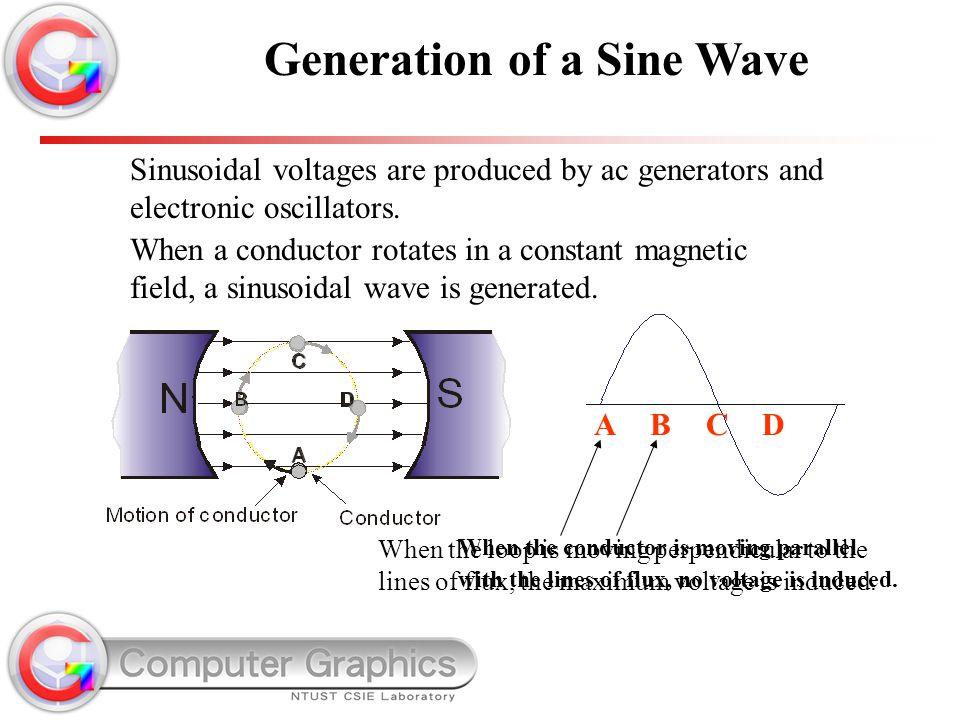 Generation of a Sine Wave