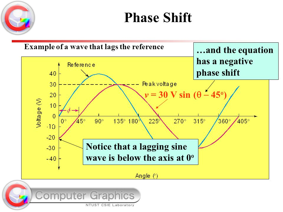 Phase Shift …and the equation has a negative phase shift