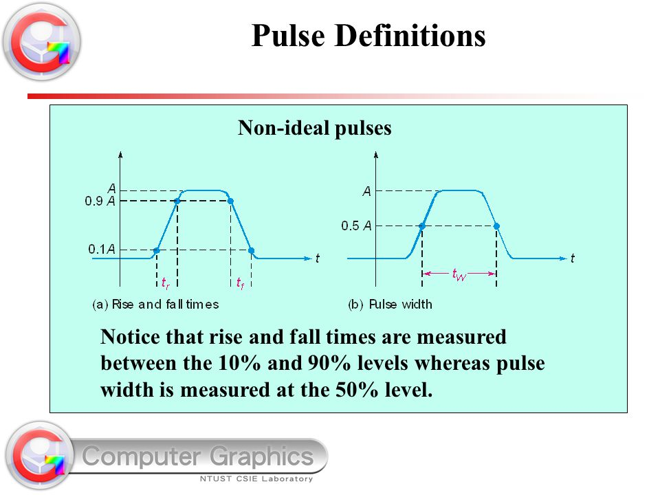 Pulse Definitions Non-ideal pulses