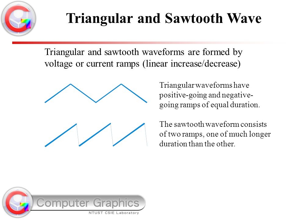 Triangular and Sawtooth Wave