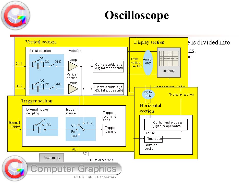 Oscilloscope The oscilloscope is divided into four main sections.