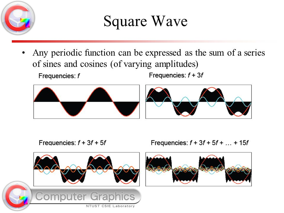 Square Wave Any periodic function can be expressed as the sum of a series of sines and cosines (of varying amplitudes)