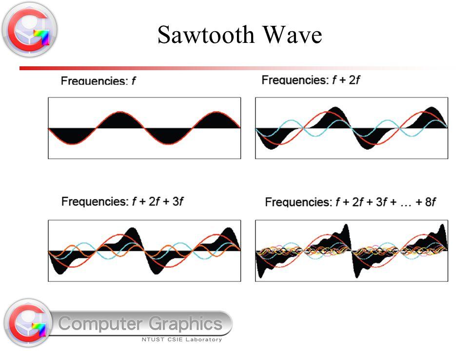 Sawtooth Wave
