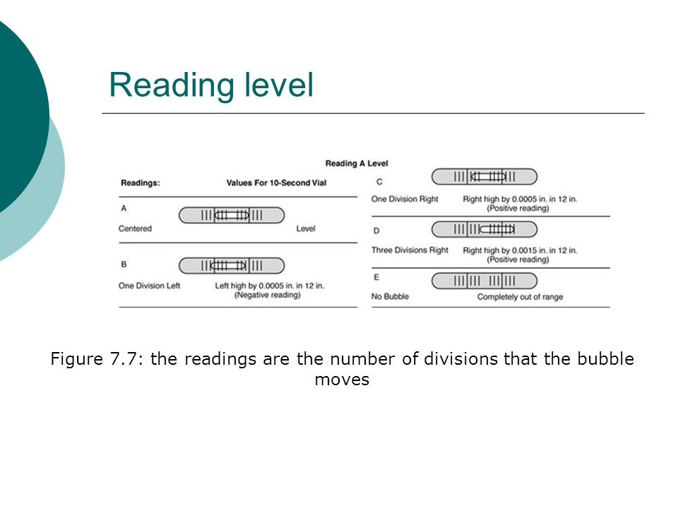 Reading level Figure 7.7: the readings are the number of divisions that the bubble moves
