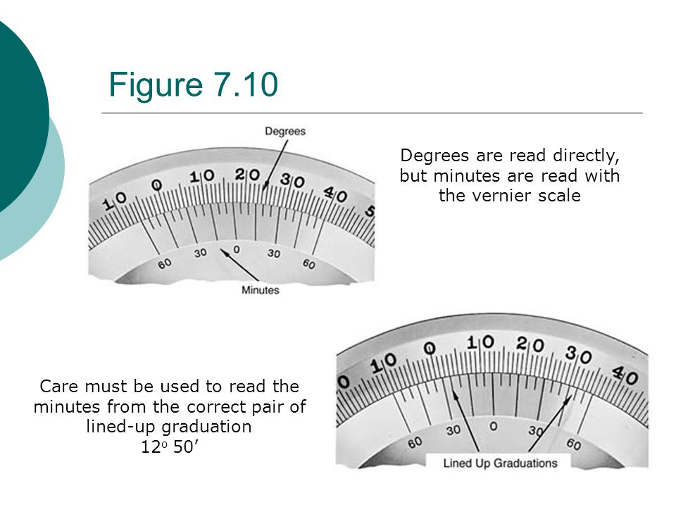 Degrees are read directly, but minutes are read with the vernier scale