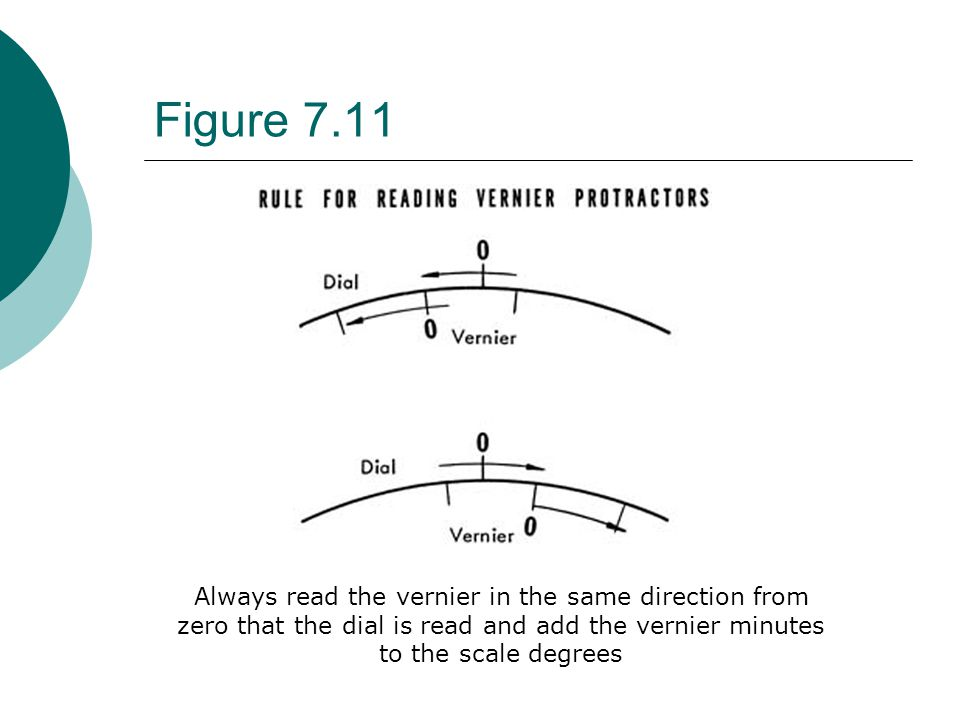 Figure 7.11 Always read the vernier in the same direction from zero that the dial is read and add the vernier minutes to the scale degrees.