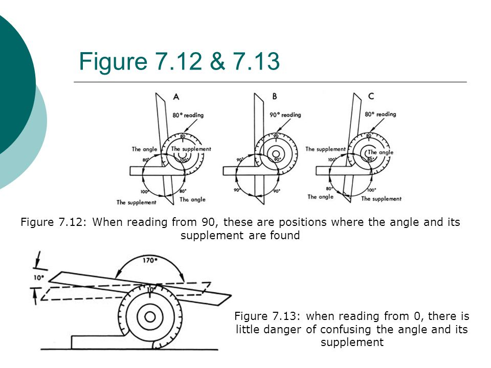 Figure 7.12 & 7.13 Figure 7.12: When reading from 90, these are positions where the angle and its supplement are found.