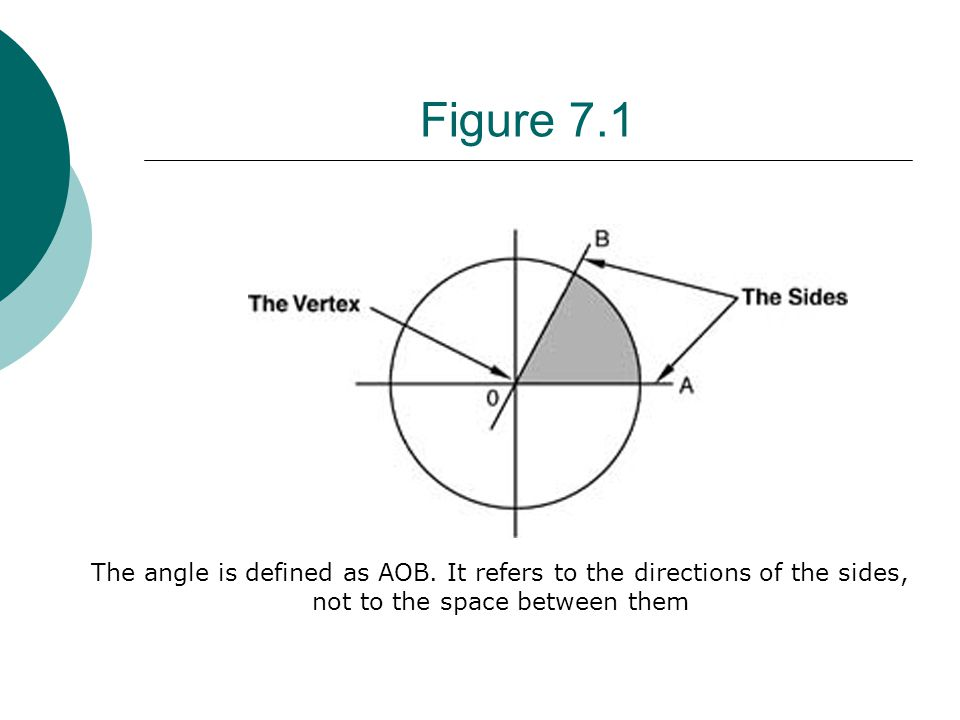 Figure 7.1 The angle is defined as AOB.