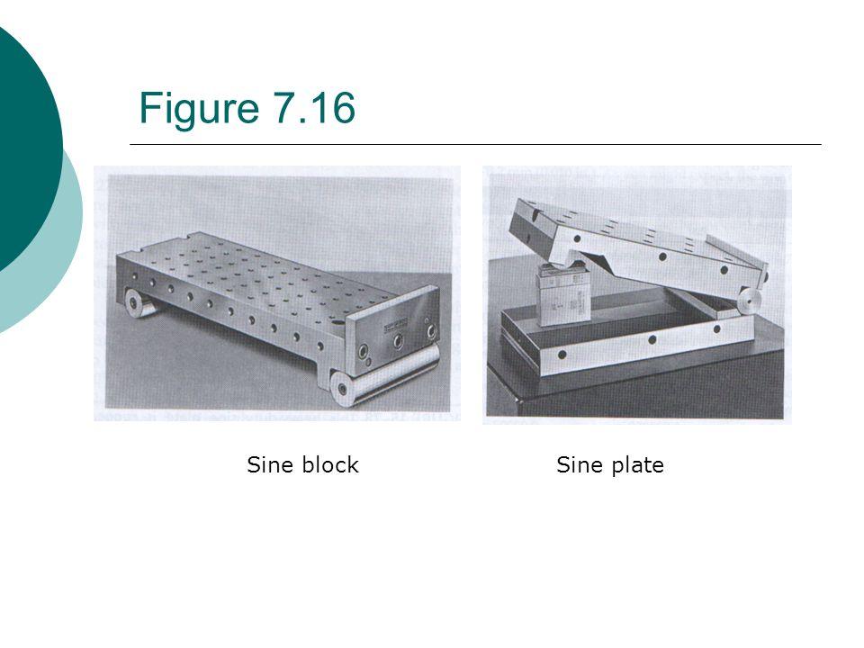 Figure 7.16 Sine block Sine plate