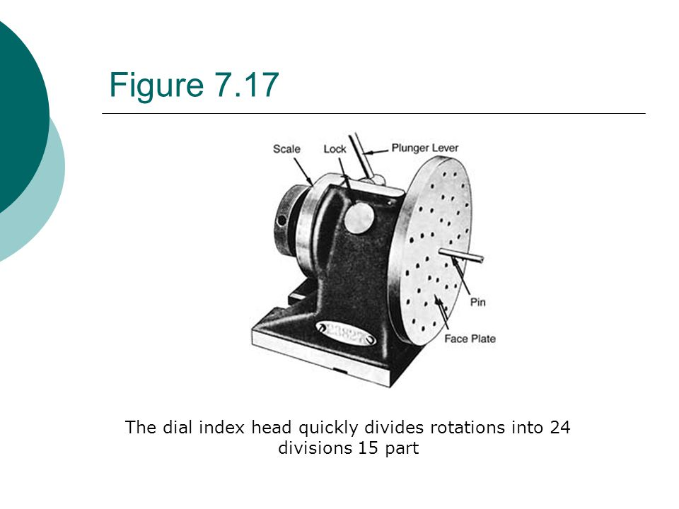 Figure 7.17 The dial index head quickly divides rotations into 24 divisions 15 part