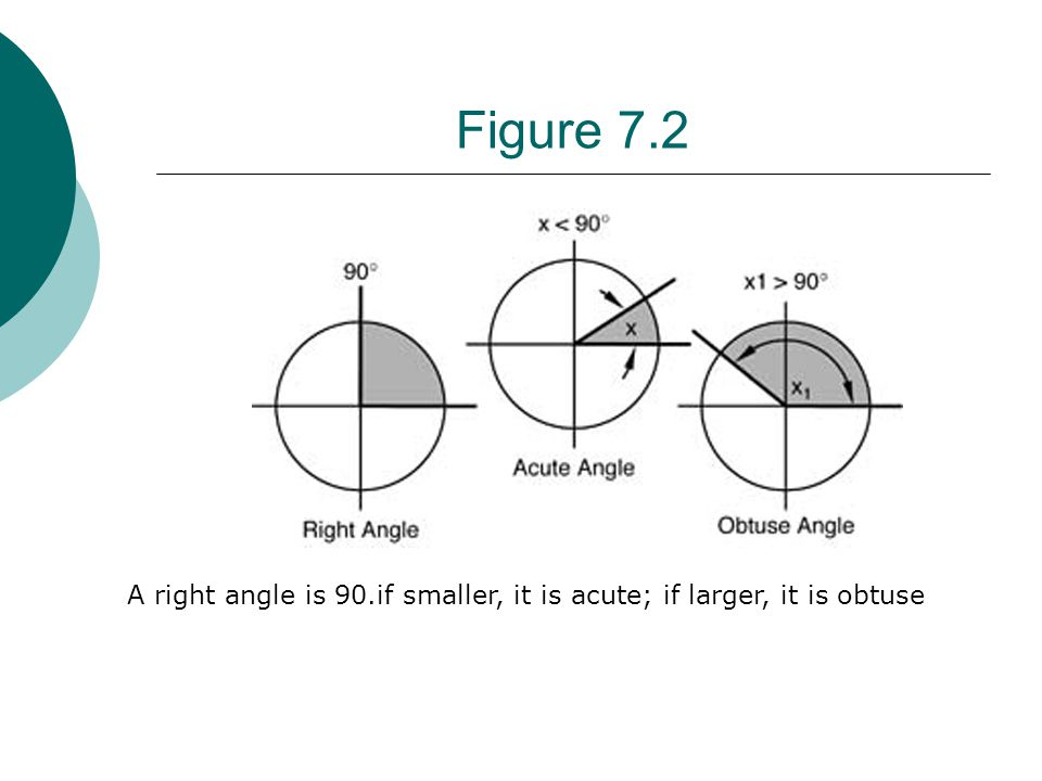 A right angle is 90.if smaller, it is acute; if larger, it is obtuse