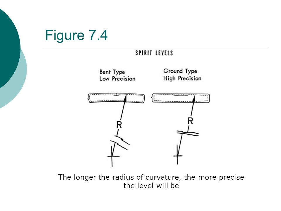 The longer the radius of curvature, the more precise the level will be