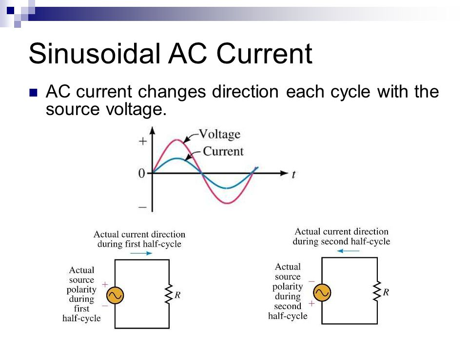 Sinusoidal AC Current AC current changes direction each cycle with the source voltage.