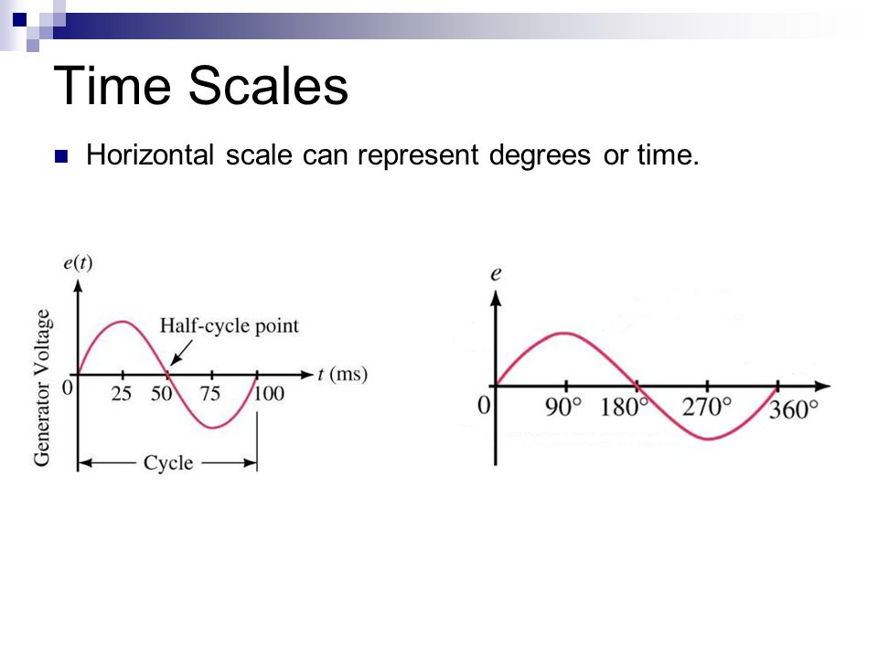 Time Scales Horizontal scale can represent degrees or time.