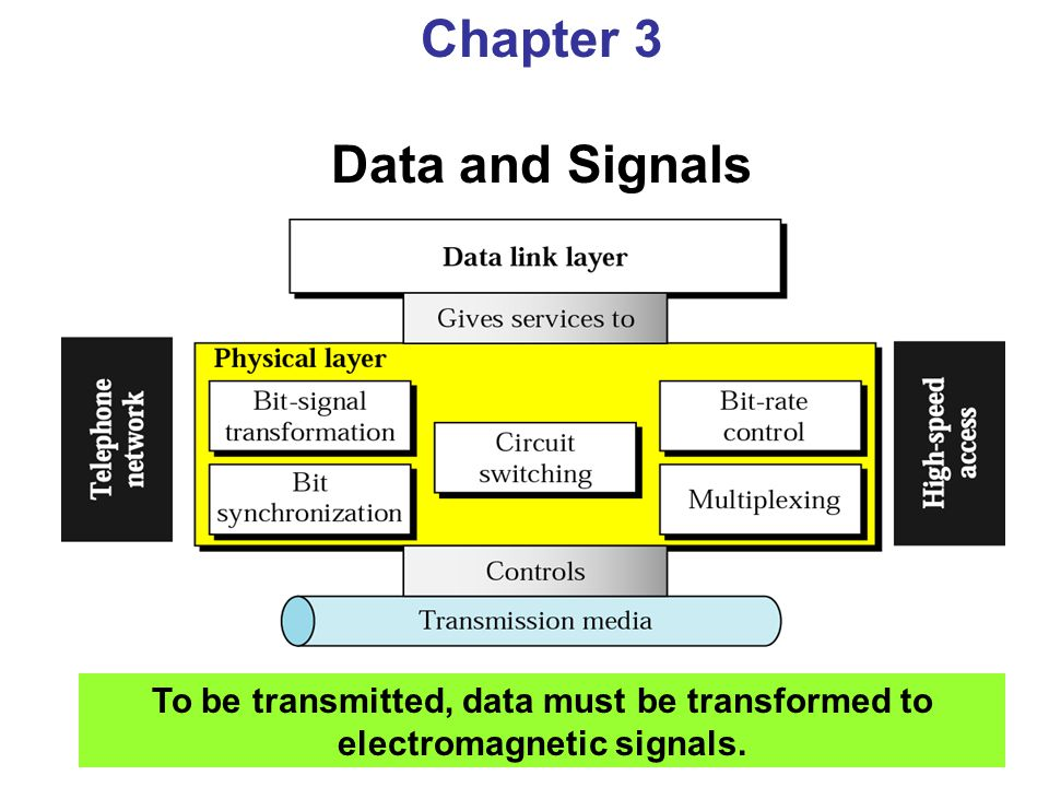 Chapter 3 Data and Signals