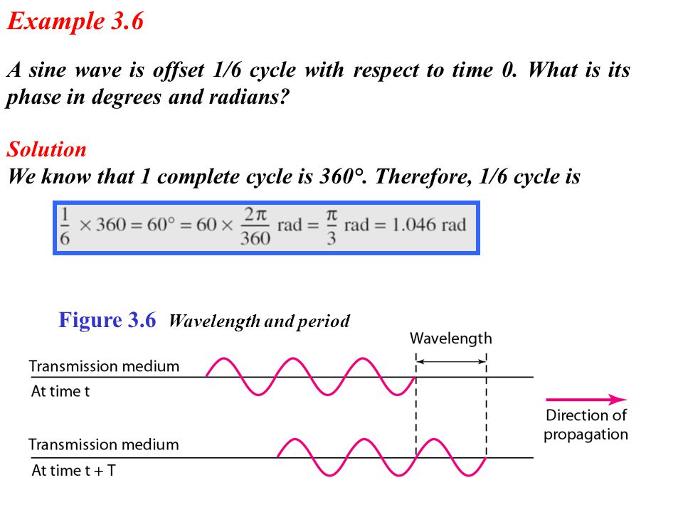 Example 3.6 A sine wave is offset 1/6 cycle with respect to time 0. What is its phase in degrees and radians