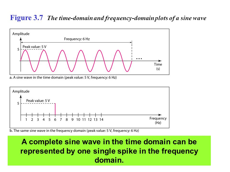 Figure 3.7 The time-domain and frequency-domain plots of a sine wave