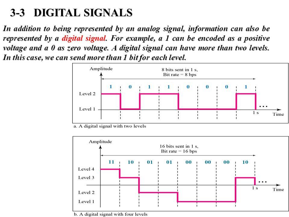 3-3 DIGITAL SIGNALS
