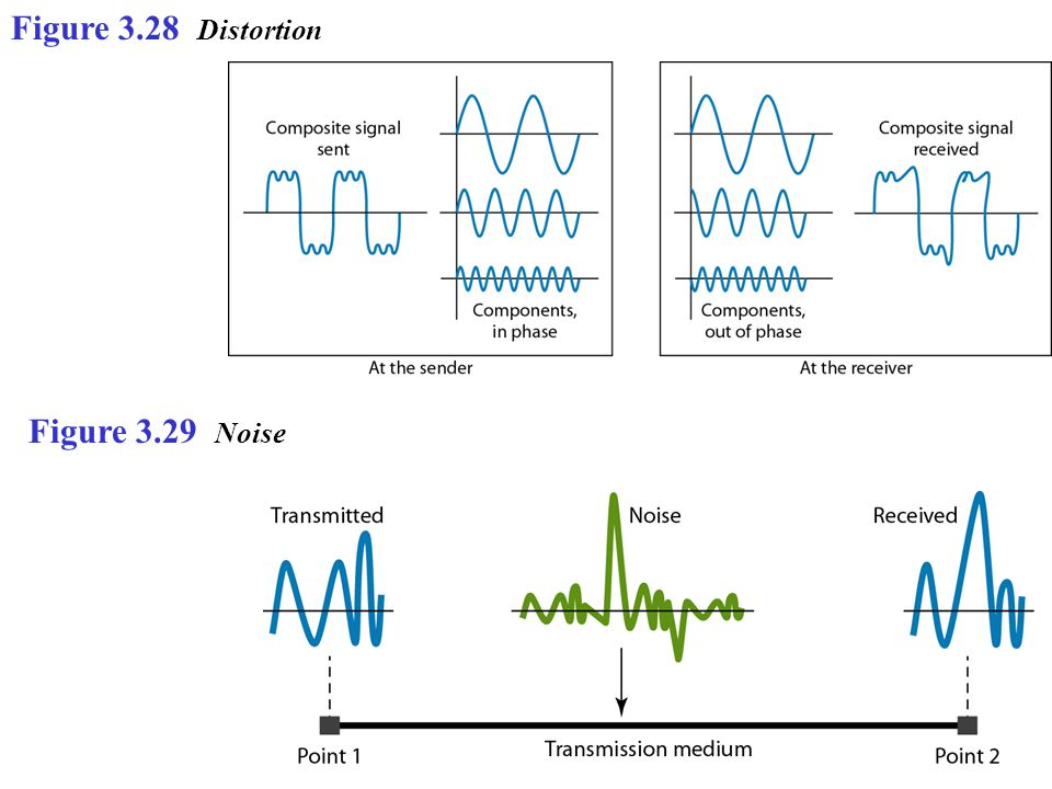 Figure 3.28 Distortion Figure 3.29 Noise