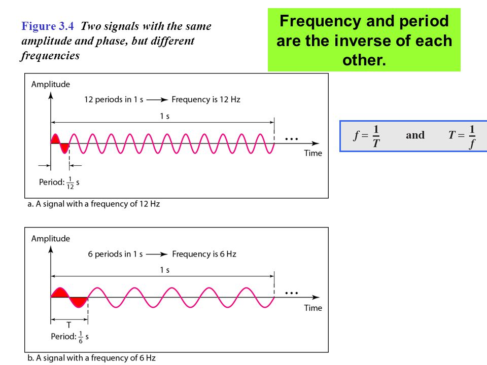 Frequency and period are the inverse of each other.