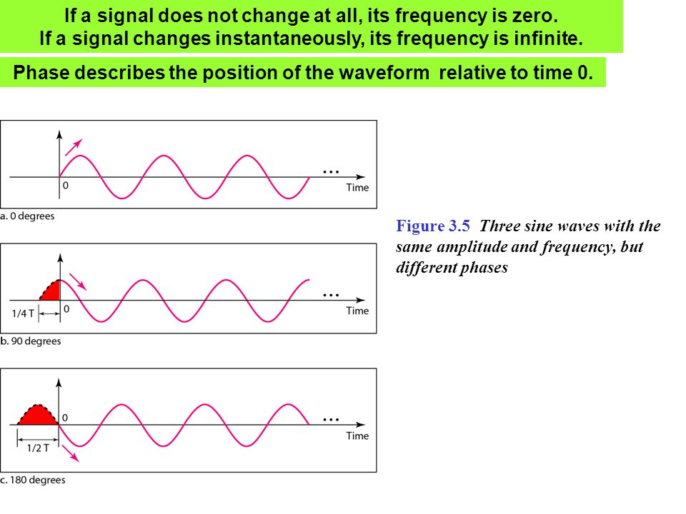 If a signal does not change at all, its frequency is zero.