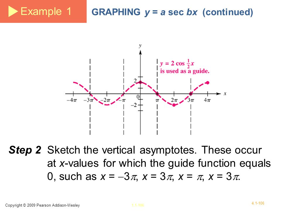 Example 1 GRAPHING y = a sec bx (continued)