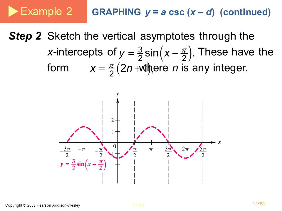 Example 2 GRAPHING y = a csc (x – d) (continued)