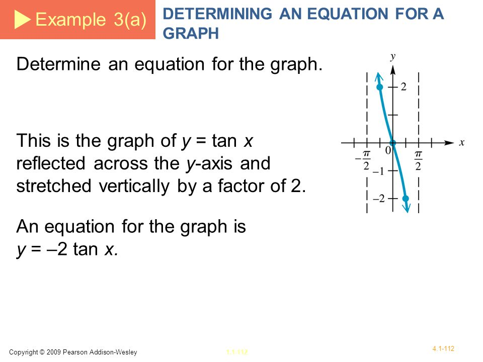 Determine an equation for the graph.