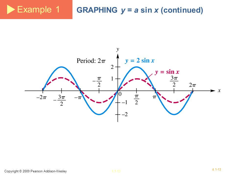 Example 1 GRAPHING y = a sin x (continued)