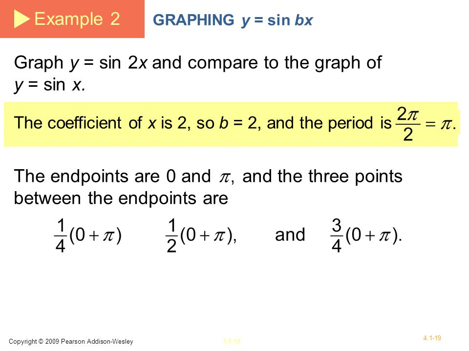Graph y = sin 2x and compare to the graph of y = sin x.