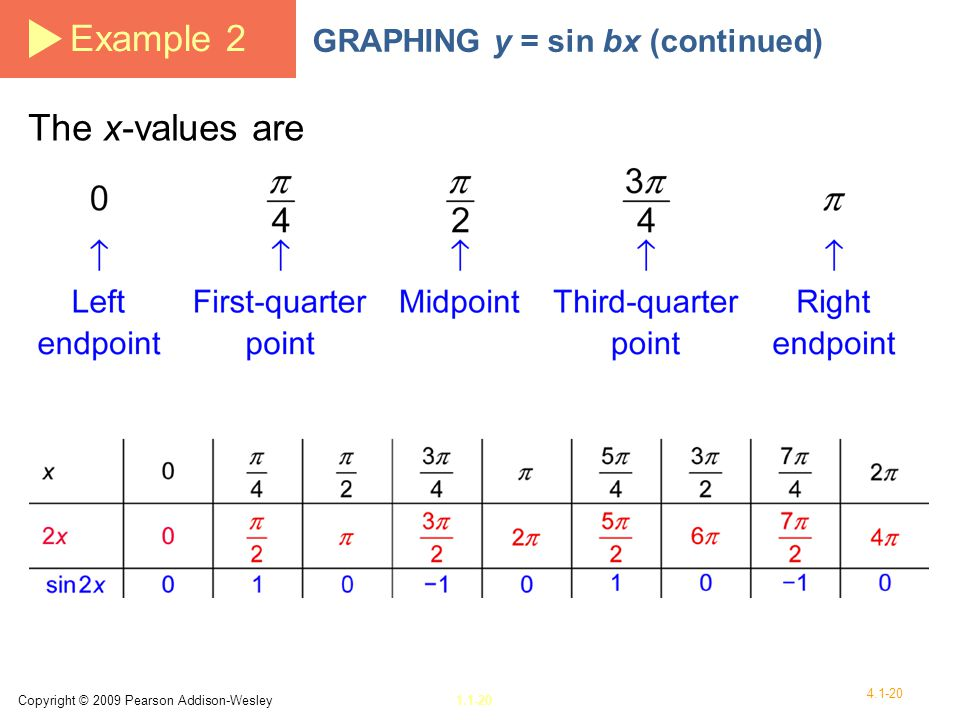 Example 2 The x-values are GRAPHING y = sin bx (continued)